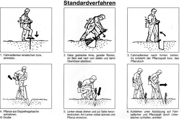 Göttinger Fahrradlenker Einmannverfahren