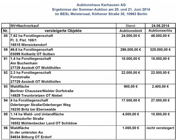 Wald-Auktionsergebnisse Sommer-Auktion 14 - Tabelle: Auktionshaus Karhausen