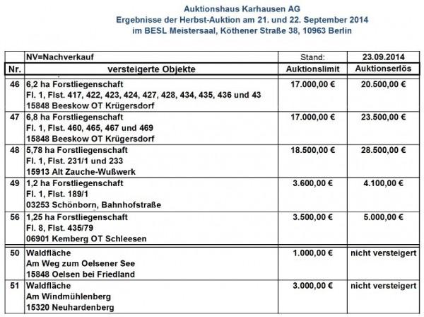 Ergebnisse der Herbst-Auktion am 21. und und 22.09. 2014