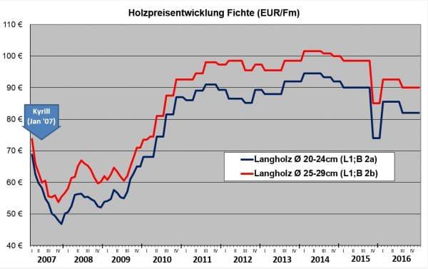 Holzpreisentwicklung der Leitsortimente Fichte (Stammholz, gerückt ab Waldweg); Datenquelle bis 2012 Landesbetrieb Wald und Holz NRW, ab 2012 Landesforsten RLP - Grafik: Wald-Prinz.de