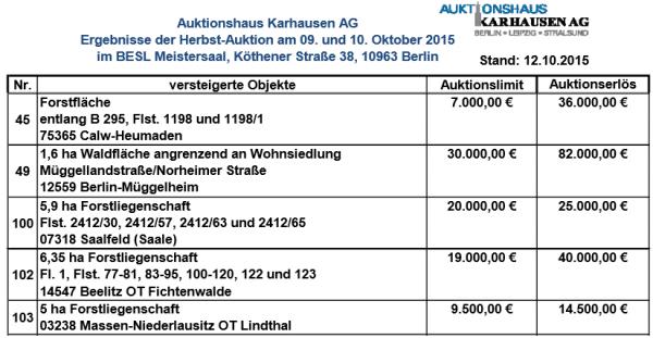 Karhausen Ergebnisliste Herbstauktion 2015 - Quelle: Karhausen AG