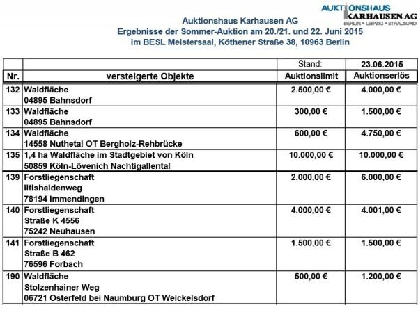 Karhausen Ergebnisliste 2015