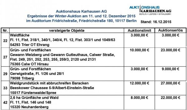 Wald-Auktionsergebnisse Winter-Auktion 15