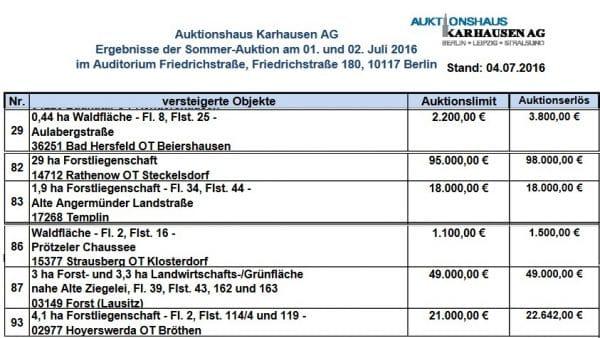 Wald-Auktionsergebnisse der Sommer-Auktion am 1. und 2. Juli 2016 - Quelle: Karhausen AG