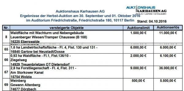Wald-Auktionsergebnisse der Herbst-Auktion am 30. September und 1. Oktober 2016 - Quelle: Karhausen AG