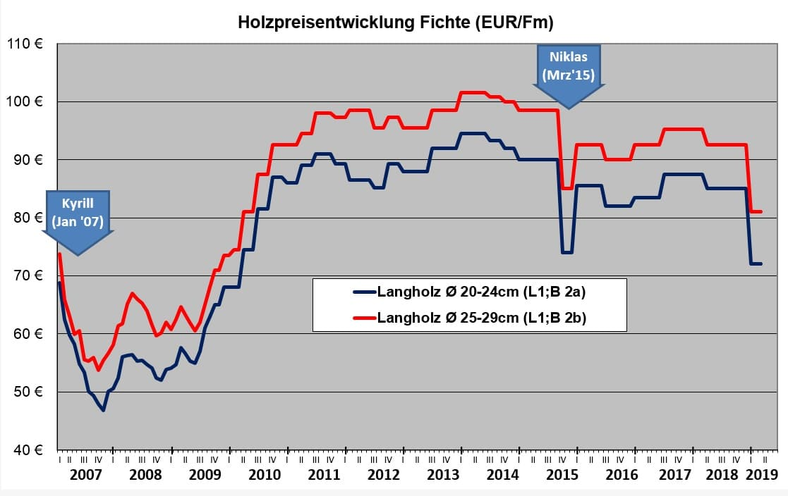 Prächtig Holzpreise und Holzpreisentwicklung Fichte | Wald-Prinz.de &HC_76